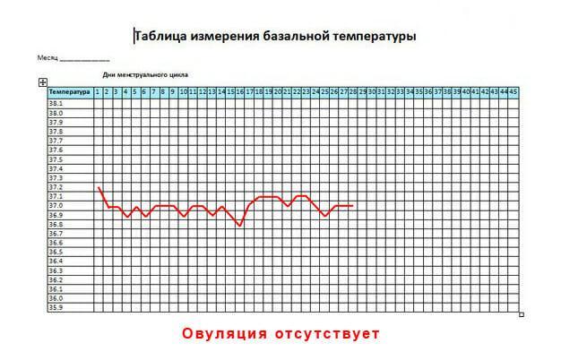 График ановуляторного цикла