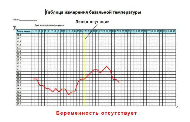 Нормальный двухфазный график