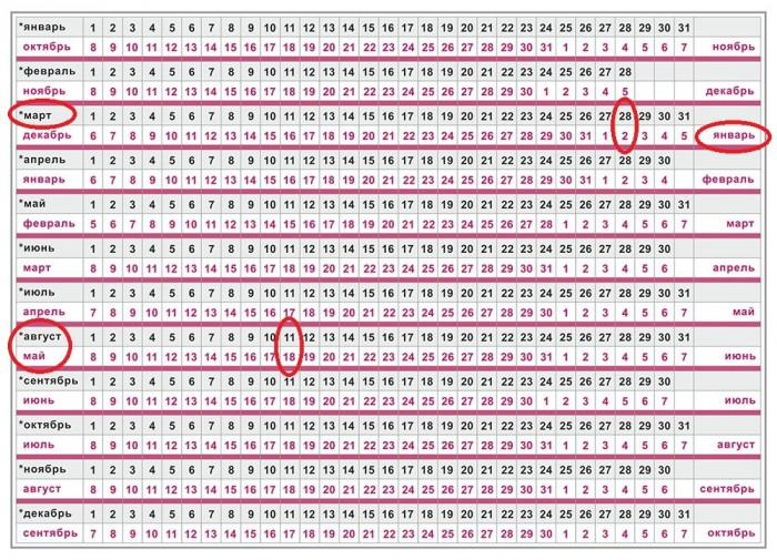 Таблица для определения даты родов по последним месячным